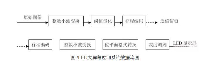 异步时序电路功能分析